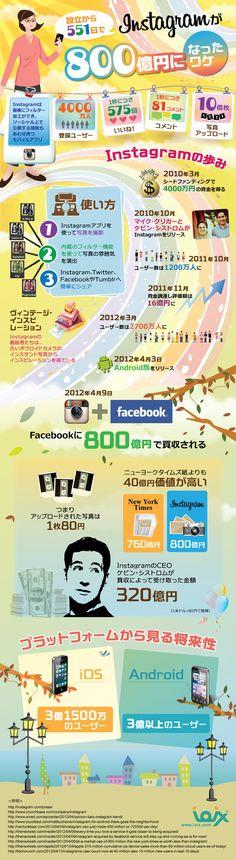 InstagramがFacebookに800億円で買収されるまでの551日の軌跡(インフォグラフィック)   SEO Japan