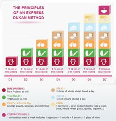 Guidelines & Principles for Weight Management - Dukan Diet #dukandiet #diet #loseweightfast