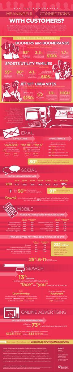 The 2012 Digital Marketer