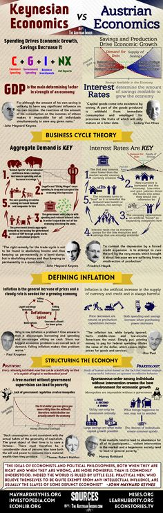 Infographic: Keynesian Economics vs. Austrian Economics   TheAustrianInsider -- Obviously slanted in favor of Austrian, not that I have a problem with that. Very straightforward infographic, really helped me get a handle on the subject of these schools of thought!