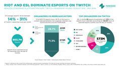 Top Esports Organizers on Twitch_(Newzoo Jun'2016)