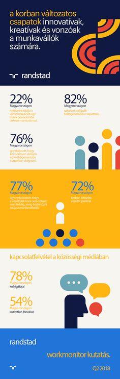 #Q2 #research #teamwork #work #job #Randstad #Randstadhungary