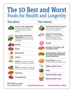 The 10 Best and Worst Foods for Health and Longevity