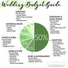 extensive list of budget saving tips for wedding planning and other
