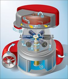 "The Cyclone Engine is a Rankine Cycle heat regenerative external combustion engine, otherwise known as a ""Schoell Cycle"" engine. It creates mechanical energy by heating and cooling water in a closed-loop, piston-based engine system. Mechanical Design, Mechanical Engineering, Rankine Cycle, Cold Fusion, Stirling Engine, Combustion Engine, Diy Solar, Steam Engine, Water Crafts"