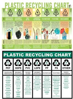 Plastic Recycling Chart (some fair better than others when exposed to chemicals, heat, etc...e.g., Polypro (PP #5 ) can be steam sterilized but not (HDPE #2 ) or (LDPE #4 ). [This info can help regarding method to remove labels, washing in dishwashers, heat fragility, etc.]  ***Sorry for bluriness