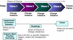 waves of change - organizational change