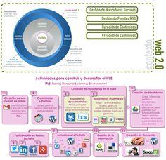 iPLE: Entorno Personal de Aprendizaje Ikanos, un PLE para la emPLEabilidad