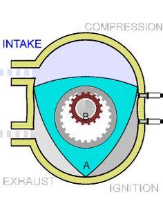 Uma galeria de imagens animadas mostrando o funcionamento de certos motores. MOTOR ROTATIVO.