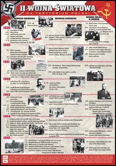 Poland History, Alternative Names, European Languages, Troops, Education, School, Bujo, Geography, Historia