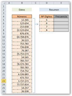 La Rebotica de Excel: Contar Número de Dígitos