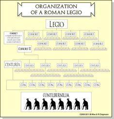 Organization of a Roman Legio Table