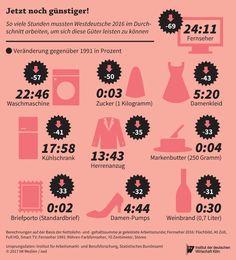 """Können sich die Deutschen heute mehr oder weniger leisten als vor 25 Jahren? Die """"Kaufkraft der Lohnminute"""" verrät, welche Güter inzwischen schneller erarbeitet sind – und welche nicht. https://www.iwd.de/artikel/kaufkraft-der-loehne-342433/"""