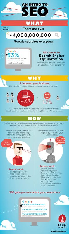 An introduction to SEO. What, Why, and How. http://fleetheratrace.blogspot.co.uk/2015/02/top-20-seo-tips-and-tricks-for-google.html #seo #seotips search engine optimization optimisation tips and tricks #infographic