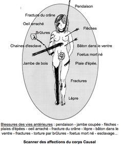 Formation de Curothérapeutes en Harmonisation Energétique des Lieux et Personnes: Affections du corps CAUSAL