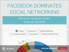Facebook dominates social networking