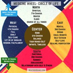 The Medicine Wheel is a Native American approach to energy healing that can be used to resolve post-traumatic stress, anxiety, grief, and health issues. Native American Medicine Wheel, Native American Quotes, Native American Symbols, American Indians, American Women, Learning Patience, Circle Of Life, Awakening, Stress