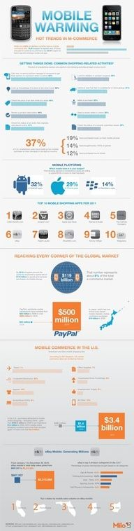 #Mobile Warming - m-commerce