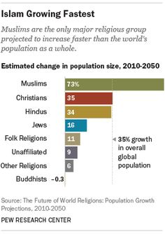 How will this impact the persecution complex that some Christians have? >>> While Muslims constitute only about 1% of the US population, most Americans think they are about 17%.  Fear and ignorance tend to skew perceptions, sometimes badly.