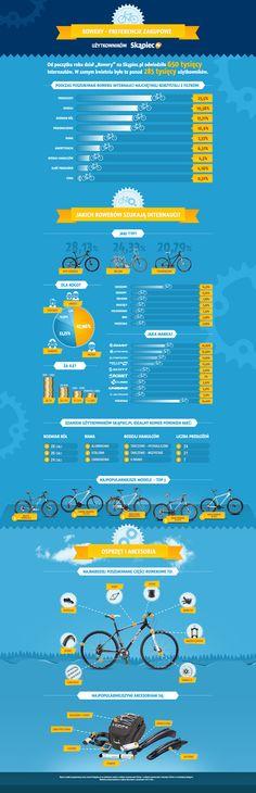 Jakich rowerów szukają Internauci?