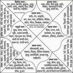 कुंडली के 36 गुण मिलने के बाद भी क्यों होते हैं डाइवोर्स - All Ayurvedic Astrology In Hindi, Medical Astrology, Astrology Books, Learn Astrology, Astrology Numerology, Astrology Chart, Astrology Signs, Astrology Houses, Astrology Planets