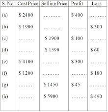 Image Result For Profit And Loss Worksheet For Grade 4 Word Problems Kids Math Worksheets Worksheets