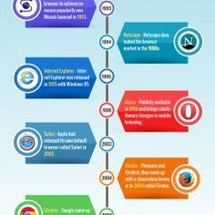 Today I have got an interesting infographic from the 64 bit browser website called Waterfox all about the history of the most popular web browsers suc