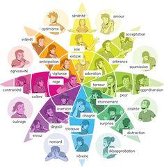 Amélioration - Robert Plutchick flower of Emotion Illustrée Education Positive, Kids Education, Social Skills Activities, Emotional Regulation, Emotional Development, Flipped Classroom, Les Sentiments, Social Emotional Learning, Fun Learning