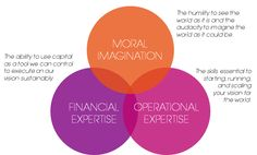 Financial Sustainability: the Numbers Side of Social Enterprise | Acumen | NovoEd
