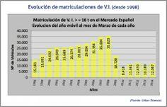 Evolución de las matriculaciones de vehículos industriales desde 1998   Cadena de Suministro