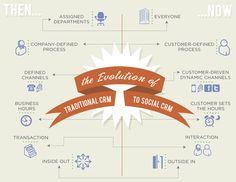 Social CRM model door Salesforce. Simpel maar duidelijk.