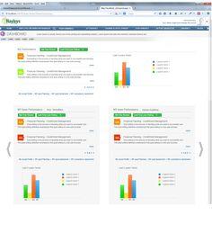 Performance supervisor/subordinate dashboard view Resource Management, Web Application, Human Resources, Bar Chart