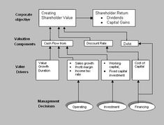 The Alcar Approach is a type of Value Based Management model based on the discounted cash flow analysis and was developed by Alcar Group Inc., a management education and software company. The Alcar approach focuses on cash flows and avoids accounting based methods for calculating the shareholder value created.