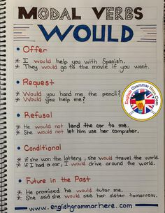 Modal Verbs Would, Example Sentences - English Grammar Here Teaching English Grammar, English Writing Skills, English Vocabulary Words, Learn English Words, Grammar And Vocabulary, English Language Learning, English Study, English Lessons, French Lessons