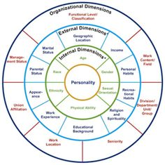 Dimensions of Diversity - Cultural Competence, Diversity and Inclusion Initiative from CANATX