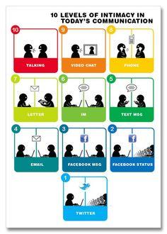 10 niveles de intimidad en nuestras comunicaciones..los empleados ya son 2.0, pero las organizaciones no!.    La cercanía en las comunicaciones varía, desde hablar (mayor nivel de intimidad) hasta el uso del Twitter (nivel de menor intimidad).  En el mundo organizacional (corporativo) La valoración de las forma de comunicación es diferente a la opinión de los empleados: mientras más efímero e informal es el contacto..más se desalienta hacia el interior de las empresas!..de que forma e…