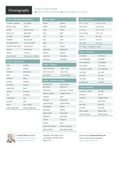 French Cheat Sheet from DaveChild. English to French cheat sheet, with useful words and phrases to take with you on holiday.