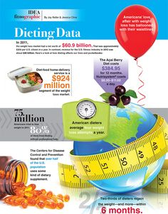 Dieting Data - when are people going to get the message?  Change your lifestyle.  Want to know how?  Send me a message and I'll help you out at www.365fitt.com.