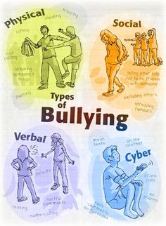 Teach your students about the four different types of bullying