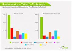 Die Twitter-Nutzung lässt in Deutschland noch etwas zu wünschen übrig. Aber warum ist das so? Eine aktuelle Studie hat nun das Twitter Marketing der deutschen Top-Unternehmen analysiert. Werft mal einen Blick auf das Ergebnis in unserem Blog – lesen lohnt sich! ;-)