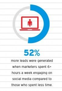 Does work longer time with your #Social_Media help generate income? See whether you agree with me...