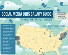 Um estudo feito pelo siteOnward Search, especializado em empregos relacionados à marketing e internet, divulgou esse infográfico mostrando os números do mercado americano para os profissionais que trabalham com mídias sociais nas20 principais cidadesdos EUA.Via