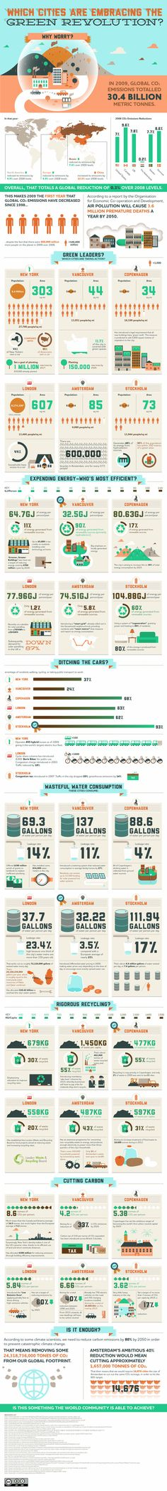 Green Cities #infographic