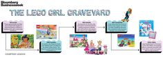 The lego girl graveyard...they're launching a brand new set called Lego friends.