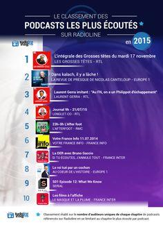 Radios, Europe 1, Line, Insight, France, Design, Infographic, Fishing Line
