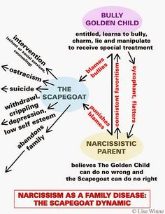 Narcissism As A Family Disease: The Scapegoat Dynamic