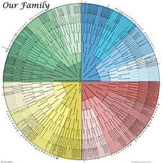 Genealogy Charts - TreeSeek.com