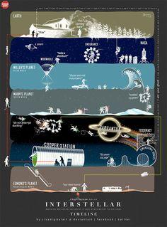 星际穿越 故事线图Another Outstanding Fan-Made 'Interstellar' Timeline Infographic | FirstShowing.net