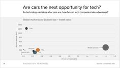 Cars are going to change a lot in the next few decades. Electricity on one  hand and software on the other change what a car is, how it gets made and  who might own one.