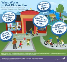 Schools and communities can help children get 60 minutes of physical activities each day.   It starts by promoting/supporting cycling or walking to school for 16 min.   In school, provide class activity breaks approximately 19 min, each day.   Child requires daily sports at least for minimum of 23 min.   Add lastly, after school enjoyable programs of 10 min, like renovating parks can make the child do exercise.   One hr of physical activity make kids healthy and fit.